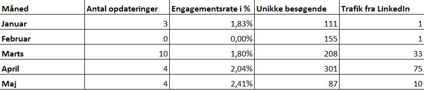 Excel-ark med LinkedIn data